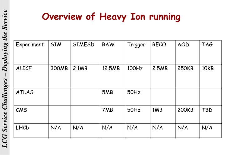 Overview of Heavy Ion running
