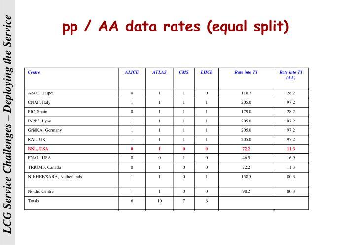 pp / AA data rates (equal split)