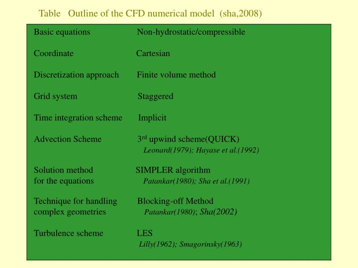 Table   Outline of the CFD numerical model