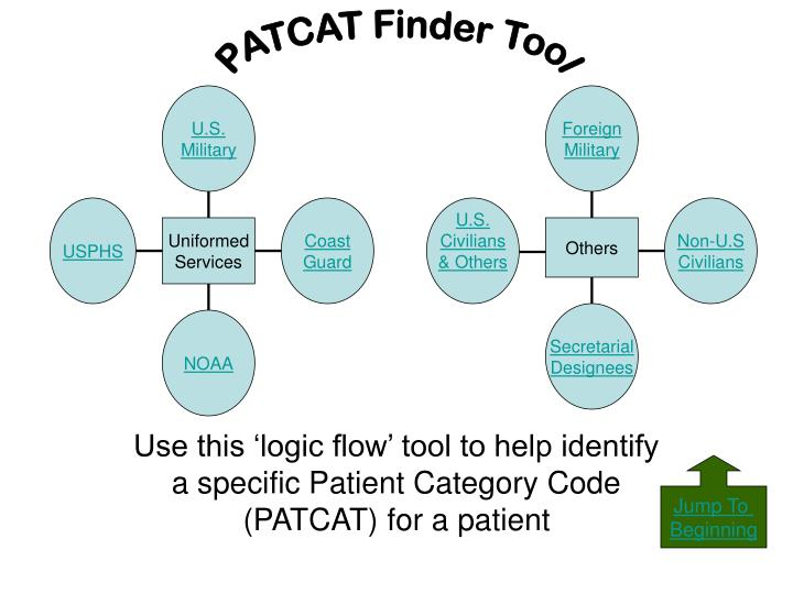 use this logic flow tool to help identify a specific patient category code patcat for a patient n.