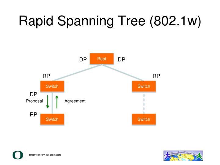 Rapid Spanning Tree (802.1w)