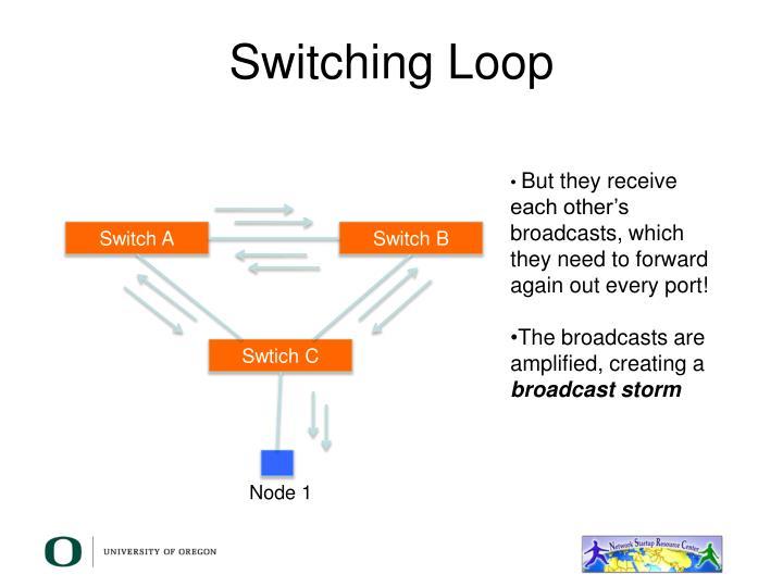 Switching Loop