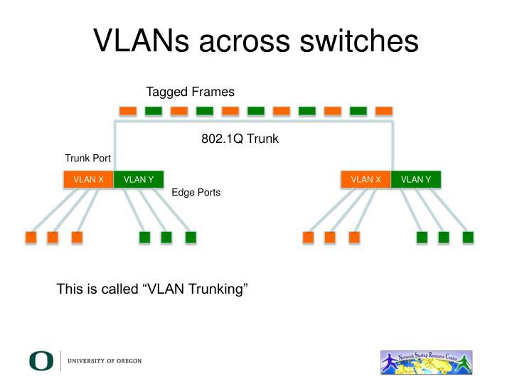 VLANs across switches