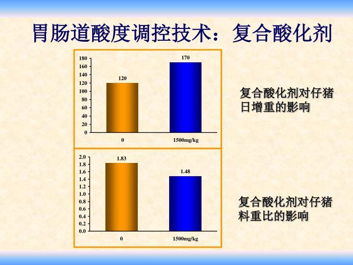 胃肠道酸度调控技术:复合酸化剂