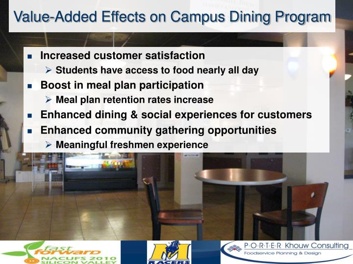 Value-Added Effects on Campus Dining Program
