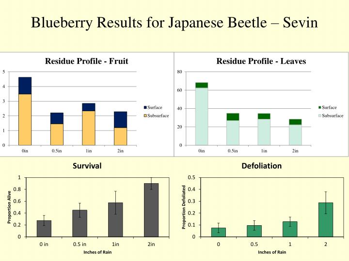 Blueberry Results for Japanese Beetle – Sevin
