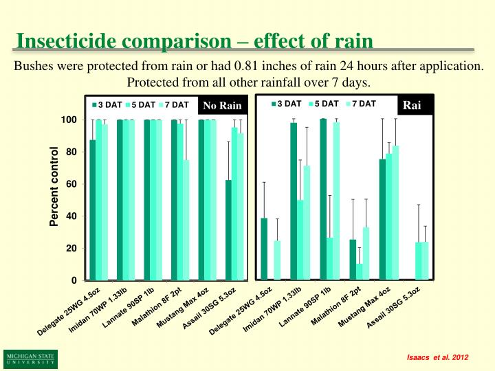 Insecticide comparison – effect of rain