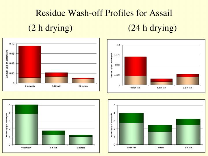 Residue Wash-off Profiles for Assail
