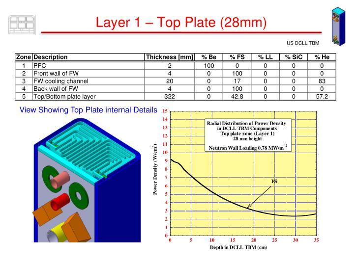 Layer 1 – Top Plate (28mm)
