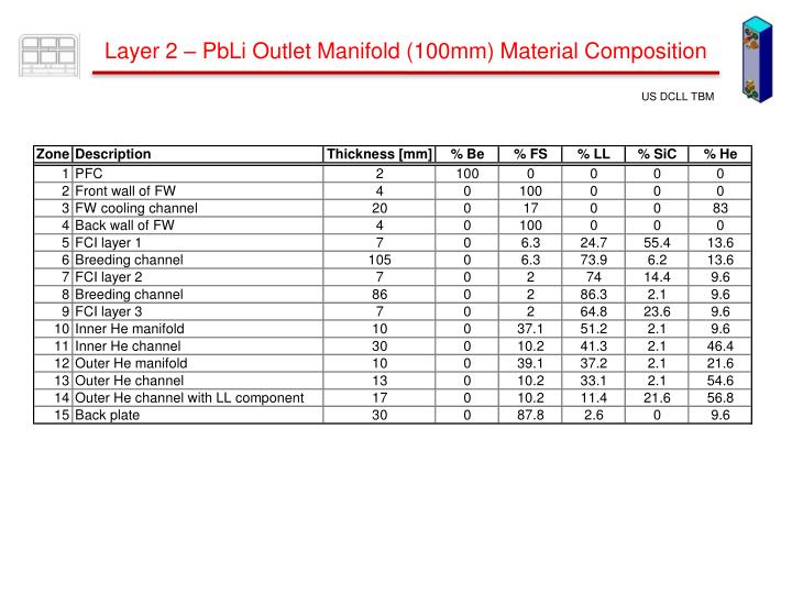 Layer 2 – PbLi Outlet Manifold (100mm) Material Composition