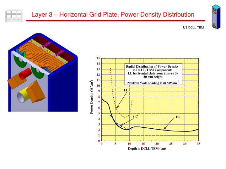Layer 3 – Horizontal Grid Plate, Power Density Distribution