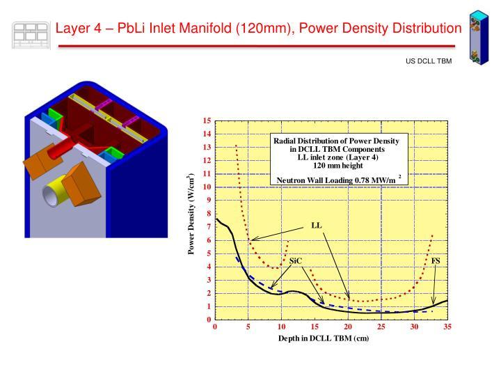 Layer 4 – PbLi Inlet Manifold (120mm), Power Density Distribution