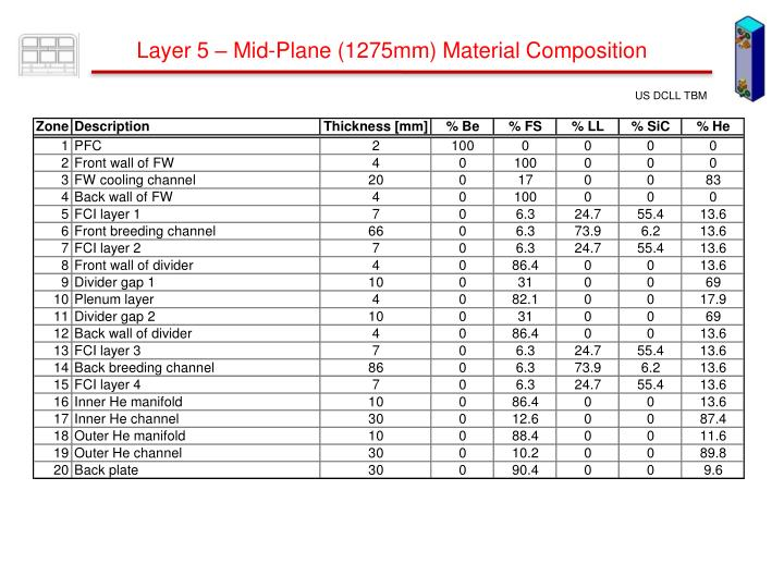 Layer 5 – Mid-Plane (1275mm) Material Composition