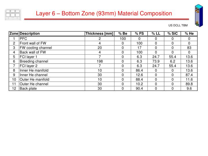 Layer 6 – Bottom Zone (93mm) Material Composition