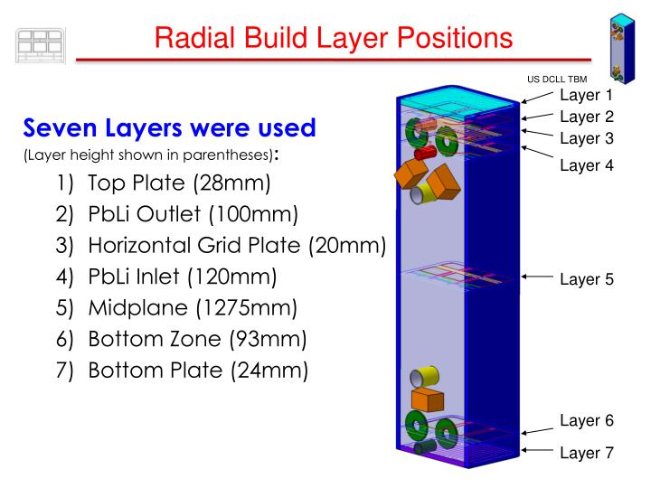 Radial Build Layer Positions