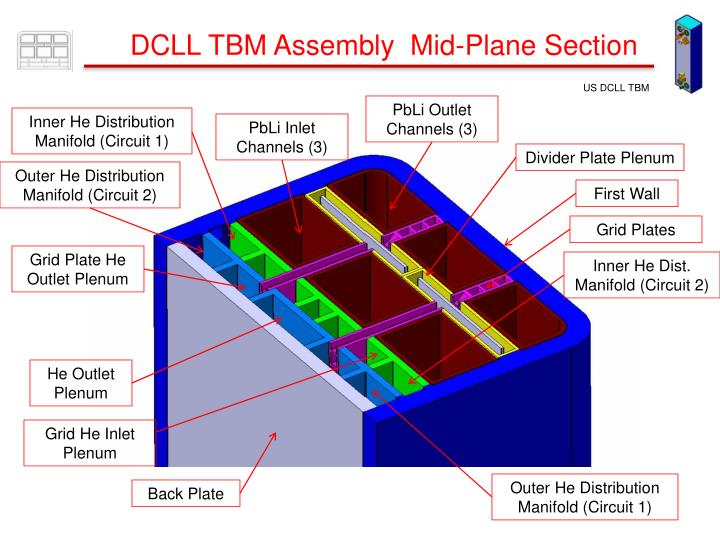 DCLL TBM Assembly  Mid-Plane Section
