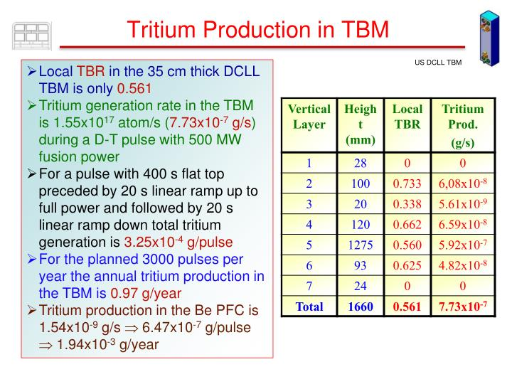 Tritium Production in TBM