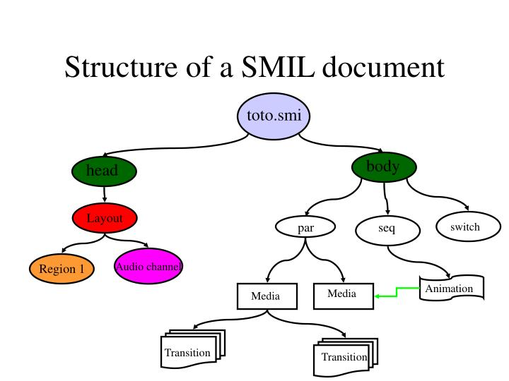 Structure of a SMIL document