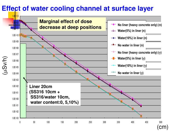 Effect of water cooling channel at surface layer