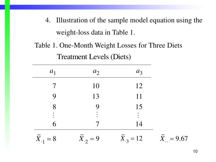 4.Illustration of the sample model equation using the