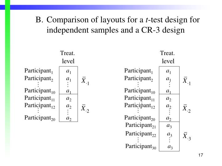 B.Comparison of layouts for a