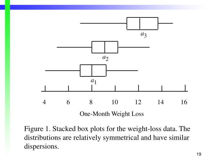 Figure 1. Stacked box plots for the weight-loss data. The