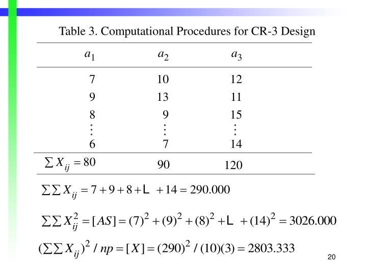 Table 3. Computational Procedures for CR-3 Design