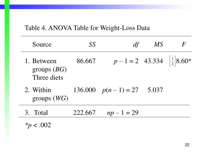 Table 4. ANOVA Table for Weight-Loss Data
