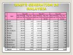 waste generation in malaysia