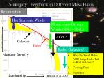 summary feedback in different mass halos