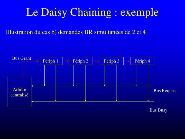 Le Daisy Chaining : exemple