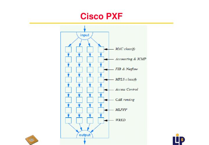 Cisco PXF
