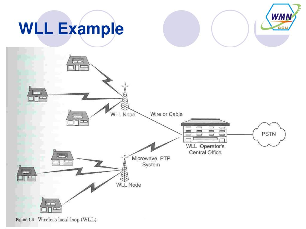 [SCHEMATICS_4US]  PPT - Chapter 3: Introduction of Wireless and Mobile Systems (Part II)  PowerPoint Presentation - ID:4375558 | Wireless Local Loop Diagram |  | SlideServe