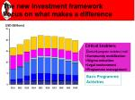 the new investment framework focus on what makes a difference