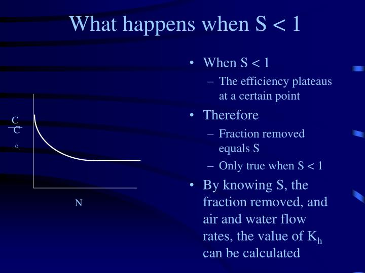 What happens when S < 1