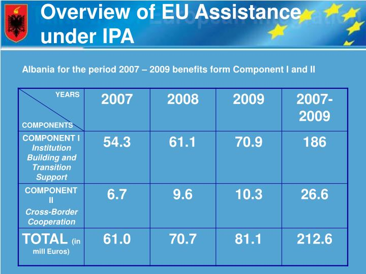 Overview of EU Assistance under IPA