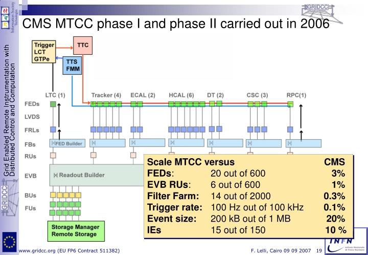 CMS MTCC phase I and phase II carried out in 2006