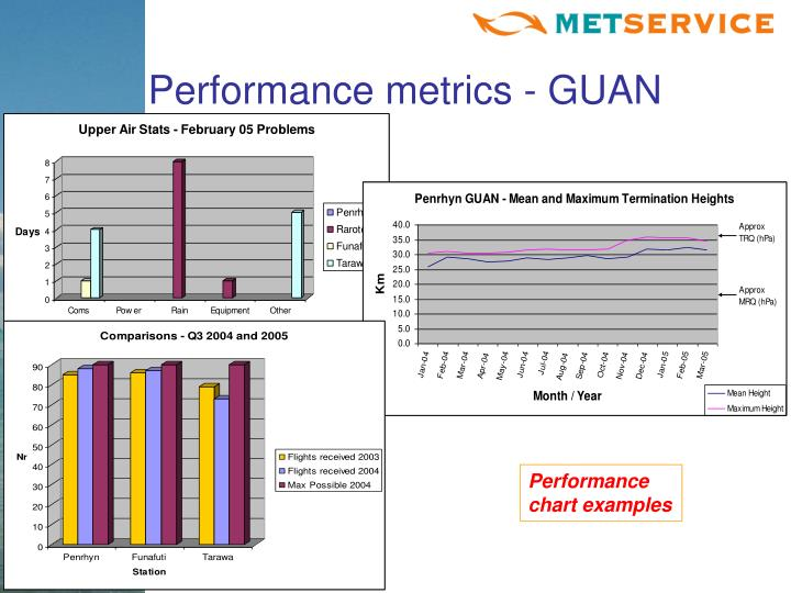 Performance metrics - GUAN