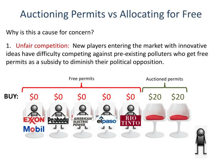 Auctioning Permits vs Allocating for Free