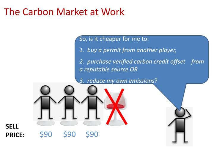 The Carbon Market at Work