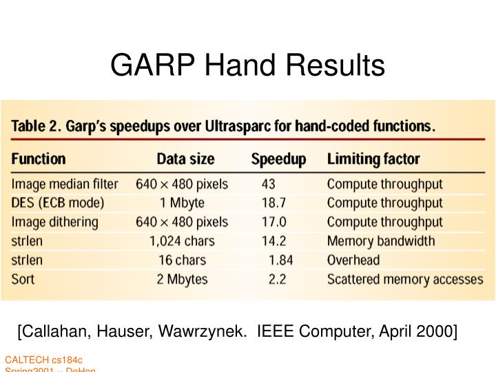 GARP Hand Results