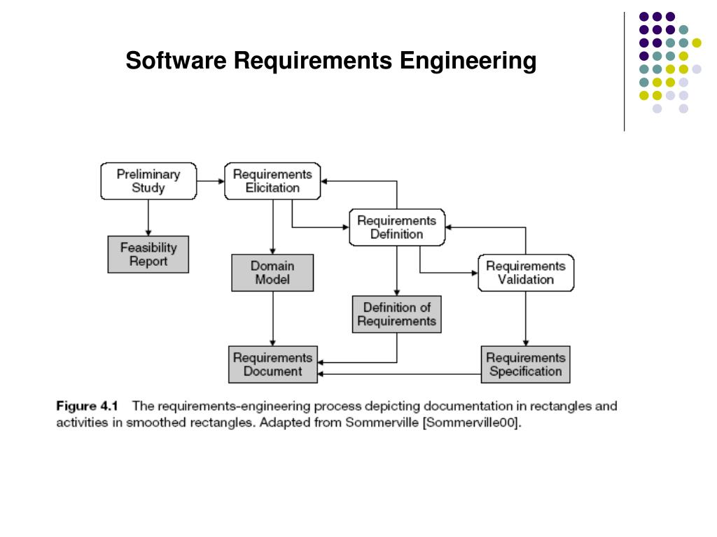 Ppt Software Requirements Engineering Powerpoint Presentation Free Download Id 4376300