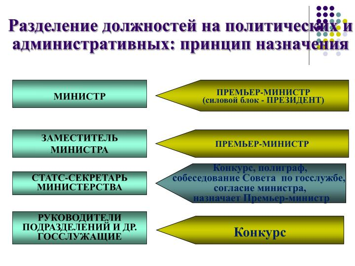 Разделение должностей на политических и административных: принцип назначения