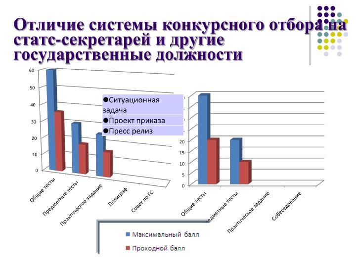 Отличие системы конкурсного отбора на статс-секретарей и другие государственные должности