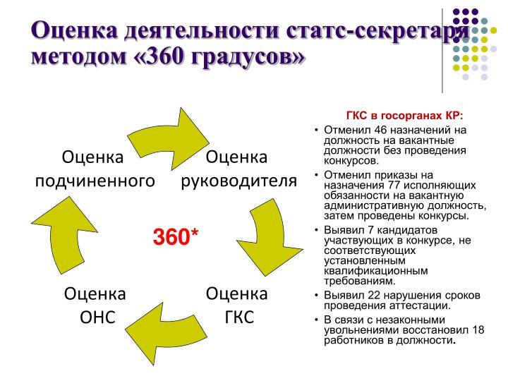 Оценка деятельности статс-секретаря методом «360 градусов»
