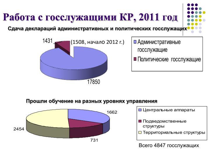 Работа с госслужащими КР, 2011 год