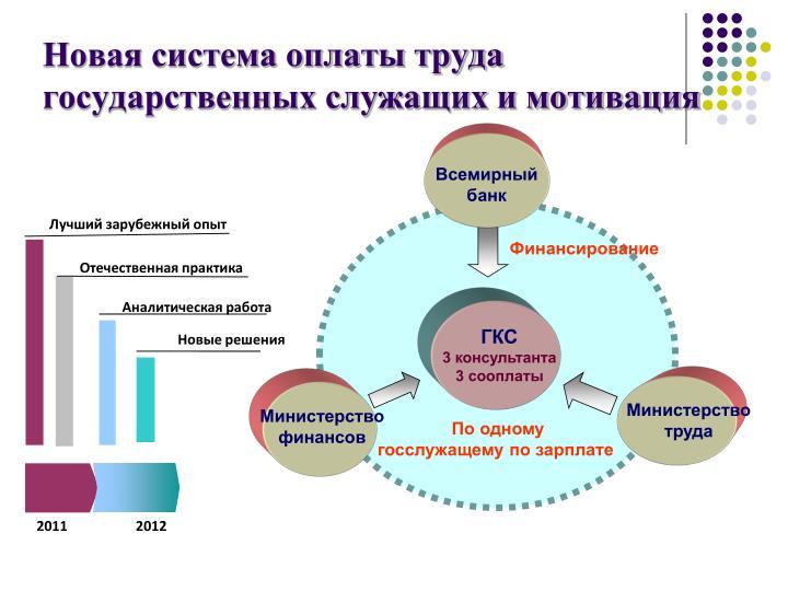 Новая система оплаты труда государственных служащих и мотивация