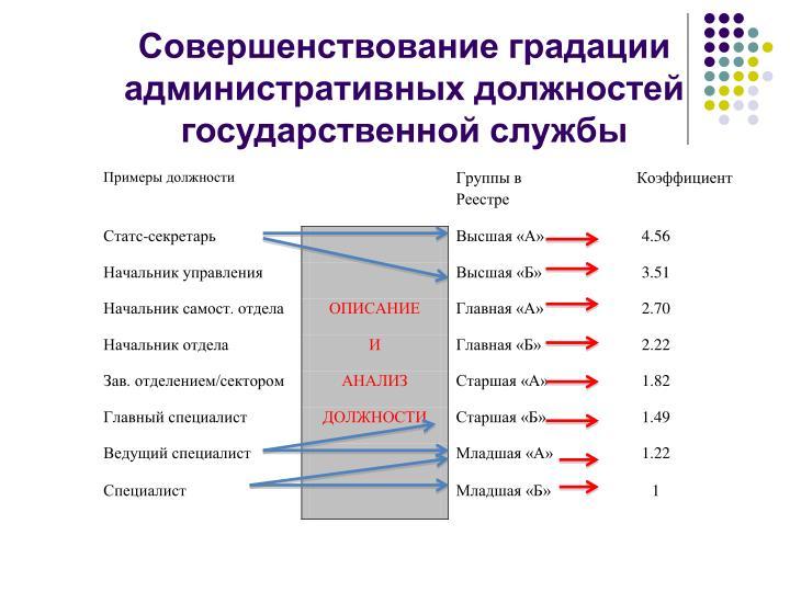 Совершенствование градации административных должностей государственной службы