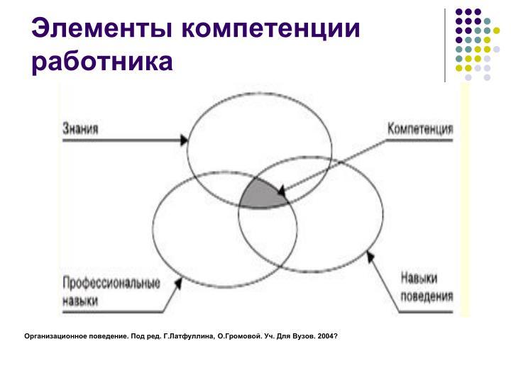 Элементы компетенции работника