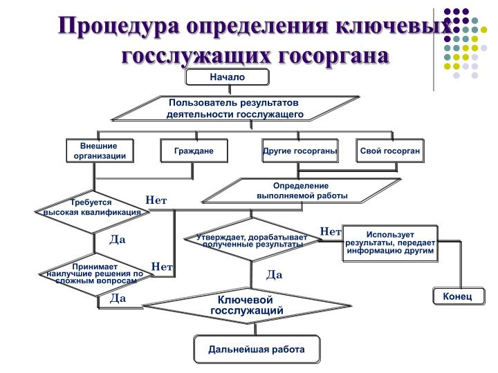 Процедура определения ключевых госслужащих госоргана